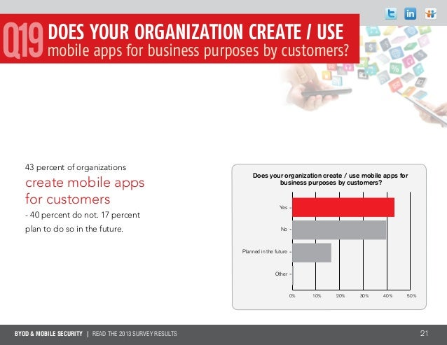 BYOD & MOBILE SECURITY | Read the 2013 survey results 2143 percent of organizationscreate mobile appsfor customers- 40 per...