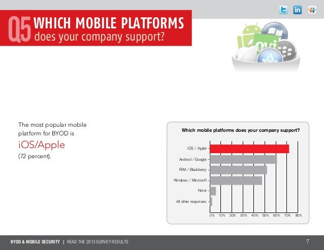 BYOD & MOBILE SECURITY | Read the 2013 survey results 7The most popular mobileplatform for BYOD isiOS/Apple(72 percent).Wh...