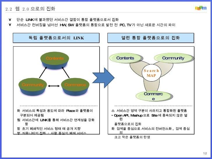 2.2  웹  2.0 으로의 진화 독립 플랫폼으로서의  LINK 열린 통합 플랫폼으로의 진화    서비스의 특성과 용도에 따라  Place 와 플랫폼이 구분되어 제공됨    서비스간에  LINK 를 통해 서비스간 연...