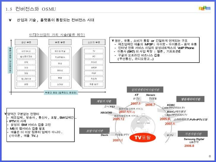 1.5  컨버전스와  OSMU <ul><li>산업과 기술 ,  플랫폼이 통합되는 컨버전스 시대 </li></ul><ul><li>생산 ,  유통 ,  소비가 통합  or  긴밀하게 연계되는 구조   -  제조업체인 애플의...
