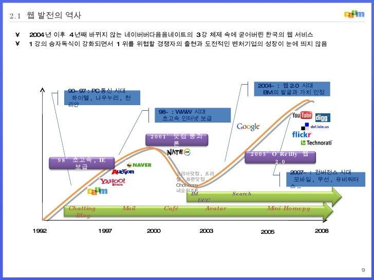 2.1  웹 발전의 역사 1992 2000 2003 1997 90~97 : PC 통신 시대   하이텔 ,  나우누리 ,  천리안 98~ : WWW  시대   초고속 인터넷 보급 2004~ :  웹 2.0  시대   BM...