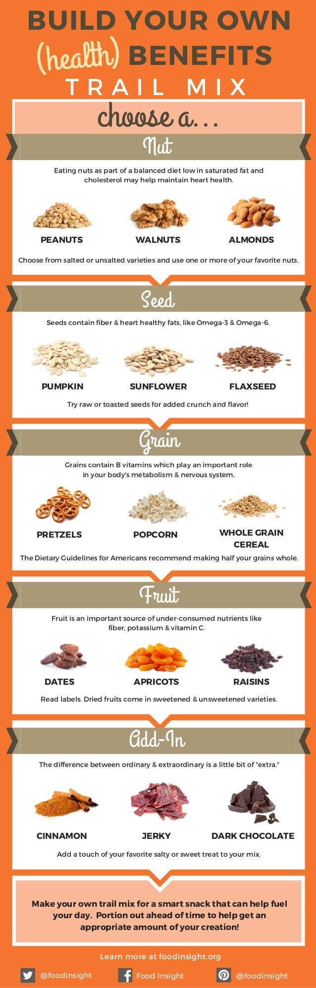 BUILD YOUR OWN T R A I L M I X Nut Seed Grain Add-In Eating nuts as part of a balanced diet low in saturated fat and chole...
