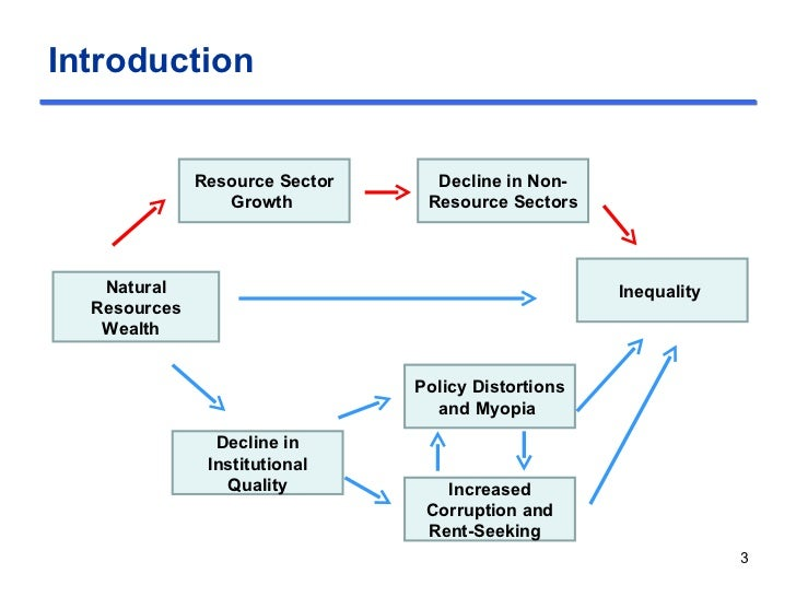 Total Natural Resource Rent
