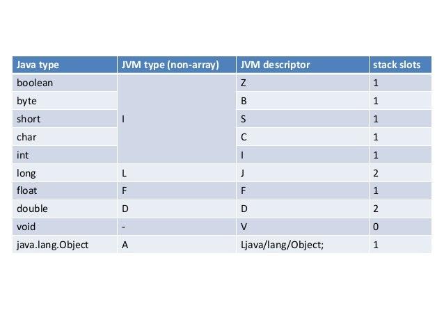Java type JVM type (non-array) JVM descriptor stack slots boolean I Z 1 byte B 1 short S 1 char C 1 int I 1 long L J 2 flo...