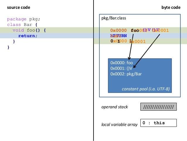 source code byte code pkg/Bar.class void foo() { return; } RETURN package pkg; class Bar { } constant pool (i.a. UTF-8) 0x...