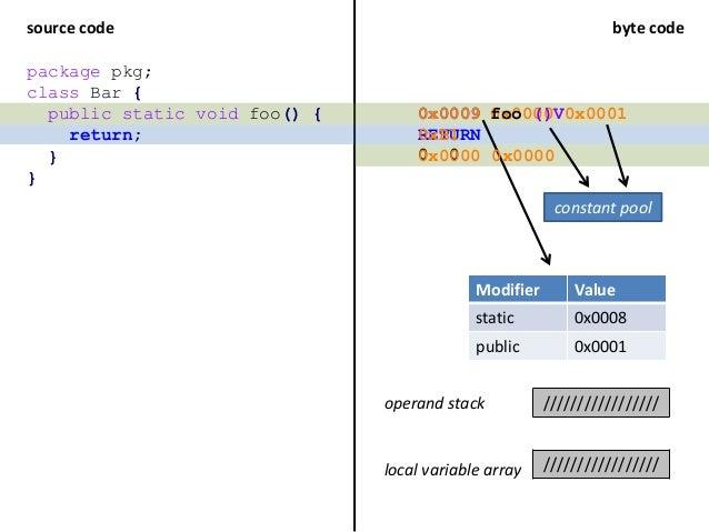 source code byte code package pkg; class Bar { public static void foo() { return; } } RETURN 0x0009 operand stack ////////...