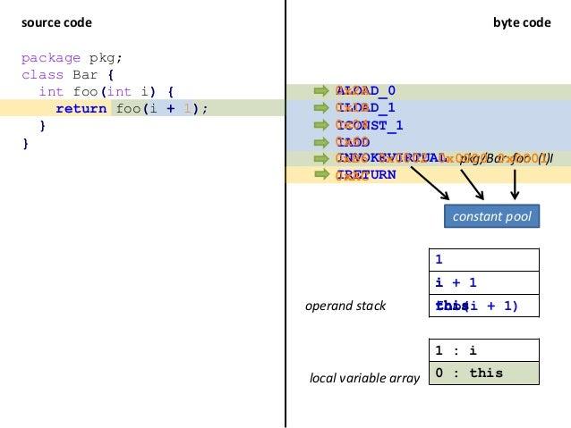 source code byte code package pkg; class Bar { int foo(int i) { return foo(i + 1); } } ILOAD_1 ICONST_1 IADD INVOKEVIRTUAL...