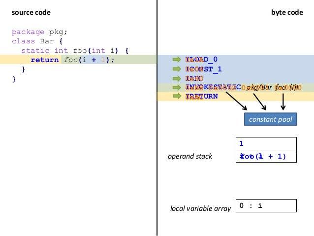 source code byte code package pkg; class Bar { static int foo(int i) { return foo(i + 1); } } ILOAD_0 ICONST_1 IADD INVOKE...