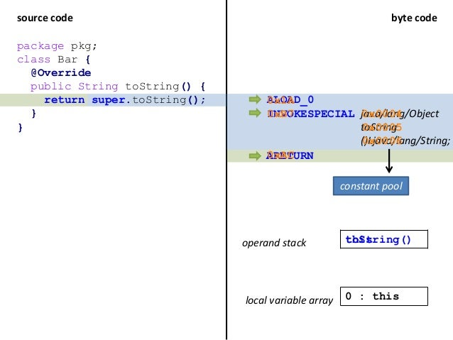 source code byte code package pkg; class Bar { @Override public String toString() { return super.toString(); } } ALOAD_0 I...