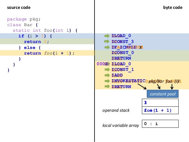 source code byte code 0x1A 0x06 0xA4 0x03 0xAC 0x1A 0x04 0x60 0xB8 0x0002 0x0000 0x0001 0xAC package pkg; class Bar { stat...