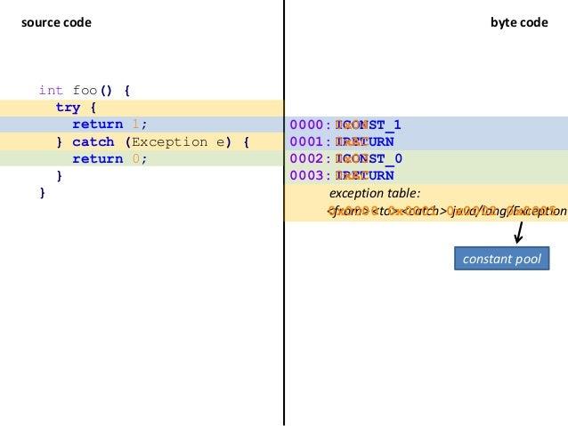 source code byte code int foo() { try { return 1; } catch (Exception e) { return 0; } } ICONST_1 IRETURN ICONST_0 IRETURN ...