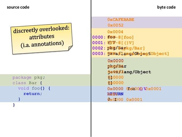 source code byte code package pkg; class Bar { void foo() { return; } } RETURN 0x0000 foo ()V 0 1 foo ()V pkg/Bar java/lan...