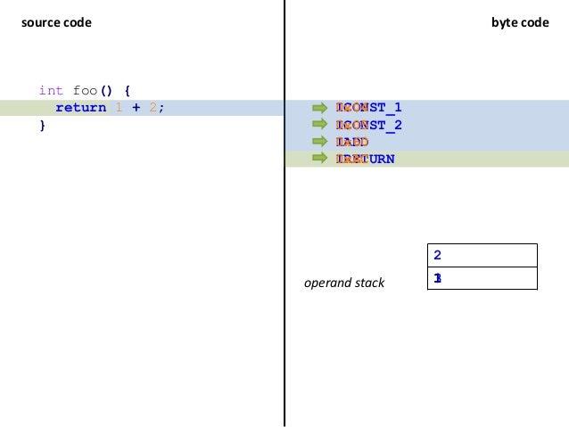 source code byte code int foo() { return 1 + 2; } ICONST_1 ICONST_2 IADD operand stack 1 2 13 IRETURN 0x04 0x05 0x60 0xAC