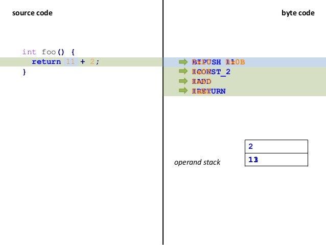 source code byte code ICONST_2 IADD IRETURN BIPUSH int foo() { return 11 + 2; } operand stack 11 2 1113 0x05 0x60 0xAC 0x1...