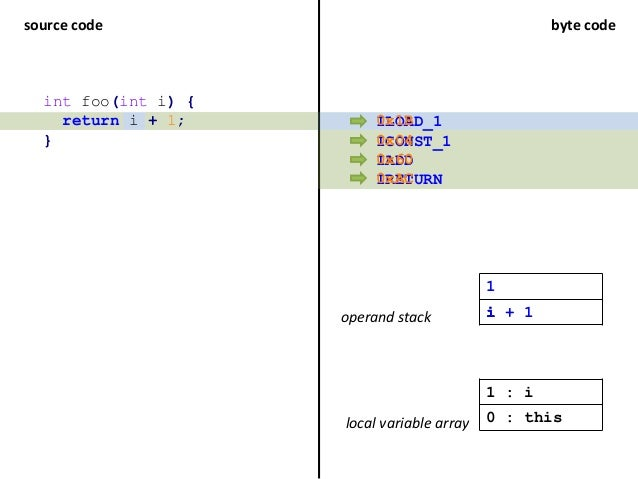source code byte code int foo(int i) { return i + 1; } ILOAD_1 ICONST_1 IADD IRETURN operand stack local variable array 1 ...