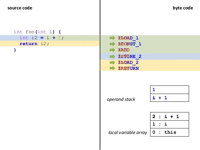 source code byte code ILOAD_1 ICONST_1 IADD operand stack local variable array 1 : i 0 : this 1 i int foo(int i) { int i2 ...