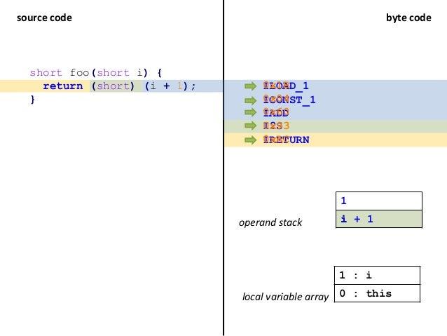 source code byte code short foo(short i) { return (short) (i + 1); } ILOAD_1 ICONST_1 IADD I2S IRETURN operand stack local...