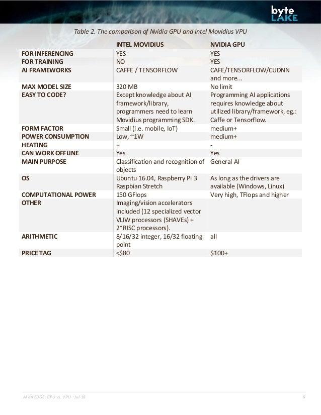 Benchmark of common AI accelerators: NVIDIA GPU vs  Intel Movidius