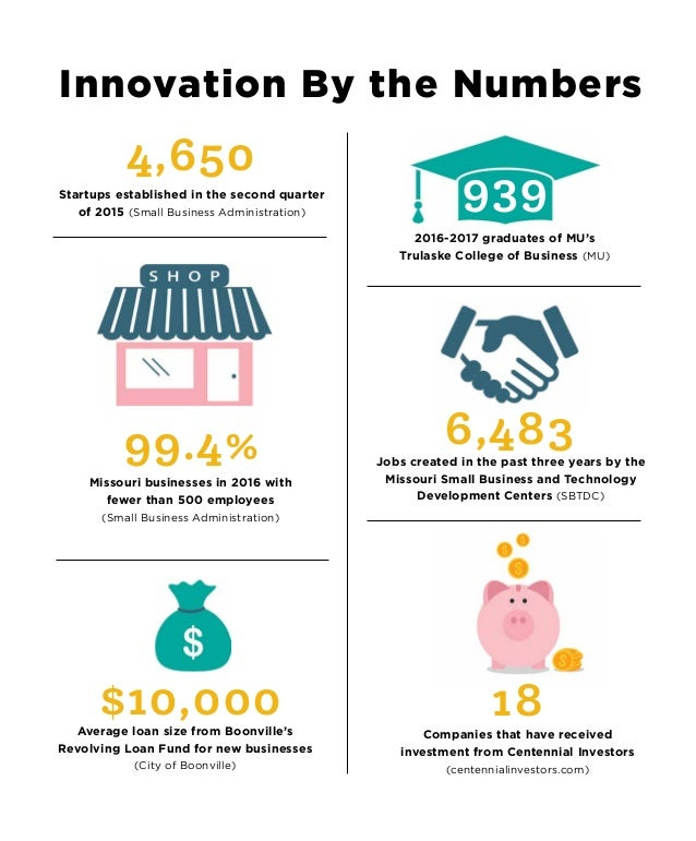 Innovation By the Numbers 939 2016-2017 graduates of MU's Trulaske College of Business (MU) Companies that have received i...