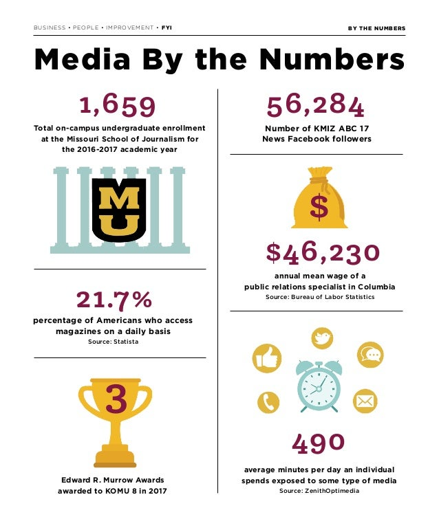 BY THE NUMBERSBUSINESS • PEOPLE • IMPROVEMENT • FYI 56,284 Number of KMIZ ABC 17 News Facebook followers Edward R. Murrow ...