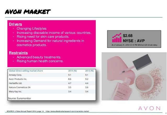 international business strategy avon present. Black Bedroom Furniture Sets. Home Design Ideas