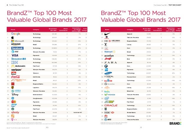 Source: Kantar Millward Brown / BrandZ™ (including data from Bloomberg) Brand contribution measures the influence of brand...