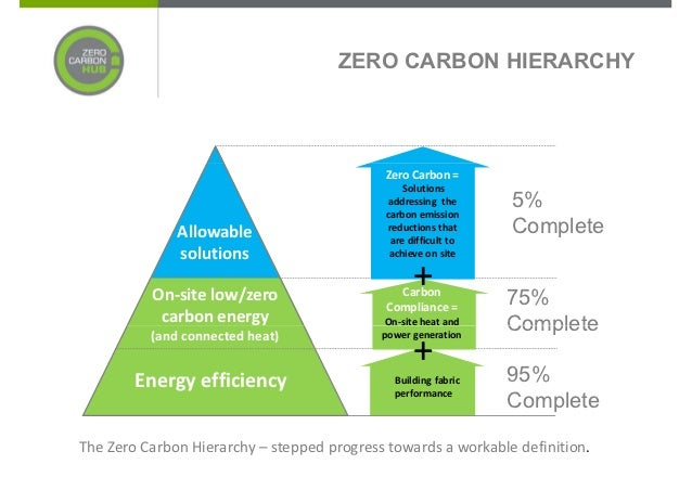 Strategies for zero carbon homes
