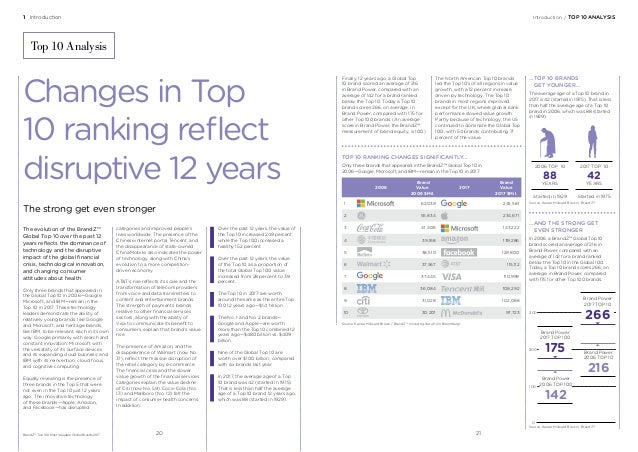 1 Introduction Introduction/TOP 10 ANALYSIS The evolution of the BrandZ™ Global Top 10 over the past 12 years reflects t...