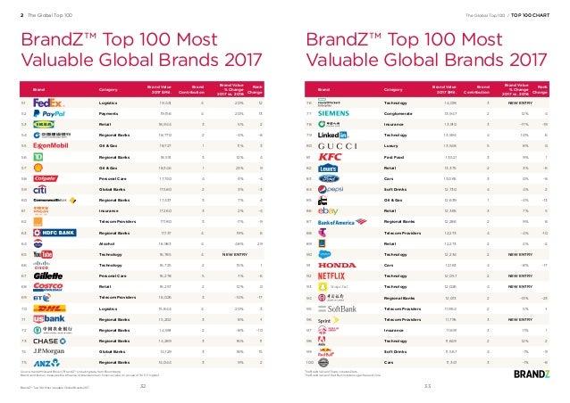 Brand Category Brand Value 2017 $Mil. Brand Contribution Brand Value % Change 2017 vs. 2016 Rank Change 51 Logistics 19,44...