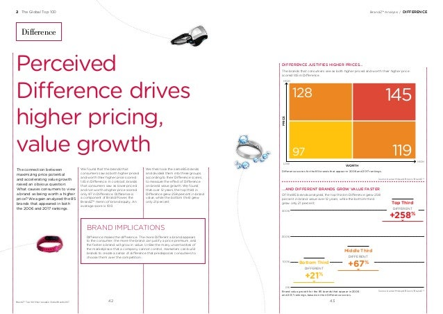 BrandZ™ Analysis/DIFFERENCE The connection between maximizing price potential and accelerating value growth raised an ob...