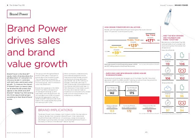BrandZ™ Analysis/BRAND POWER Brand Power is the BrandZ™ equity metric that describes the predisposition of consumers to ...