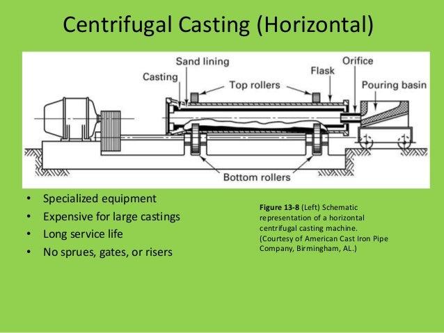 centrifuging casting