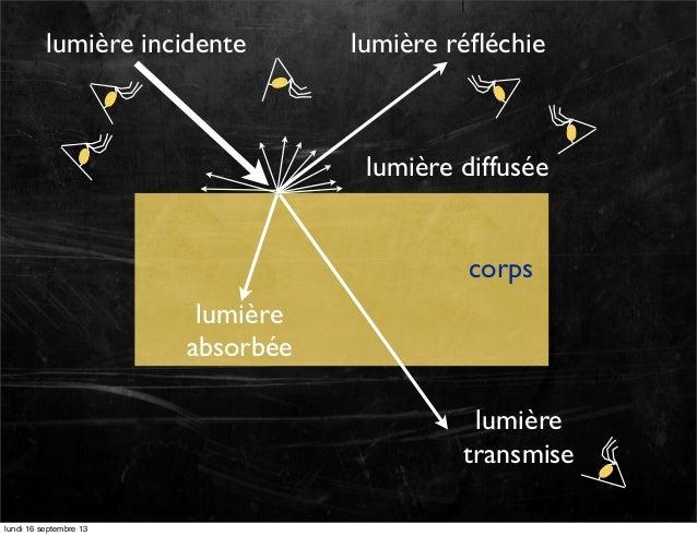 lumière incidente  lumière réfléchie  lumière diffusée corps lumière absorbée lumière transmise lundi 16 septembre 13