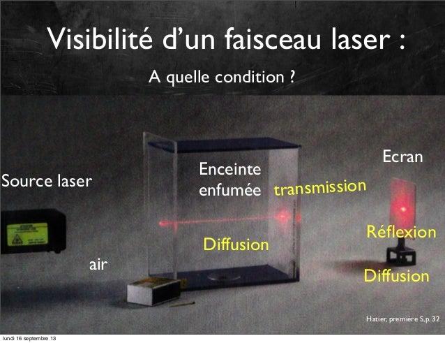 Visibilité d'un faisceau laser : A quelle condition ?  Source laser  air  Enceinte enfumée transmission Diffusion  Ecran  ...