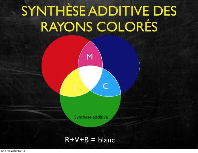 SYNTHÈSE ADDITIVE DES RAYONS COLORÉS M J  C  R+V+B = blanc lundi 16 septembre 13