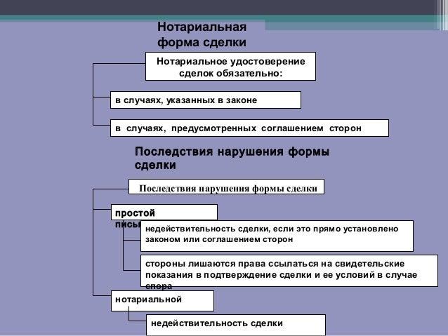 Понятие виды и формы сделок реферат курсовая работа диплом  Форма сделок реферат