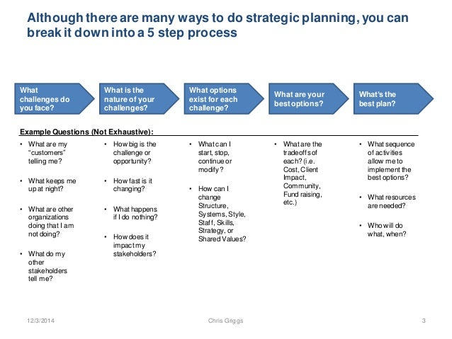 A Simple Process For Strategic Planning Innovation 20141204
