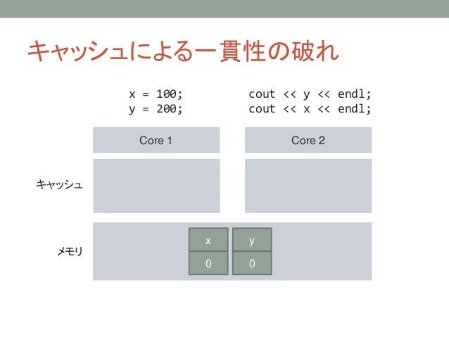キャッシュによる一貫性の破れ Core 1 Core 2 キャッシュ メモリ x = 100; y = 200; cout << y << endl; cout << x << endl; y 0 x 0