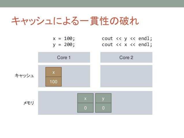 キャッシュによる一貫性の破れ Core 1 Core 2 キャッシュ メモリ x = 100; y = 200; cout << y << endl; cout << x << endl; y 0 x 0 x 100