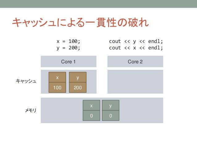 キャッシュによる一貫性の破れ Core 1 Core 2 キャッシュ メモリ x = 100; y = 200; cout << y << endl; cout << x << endl; y 0 x 0 x 100 y 200