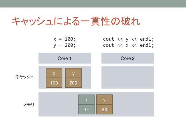 キャッシュによる一貫性の破れ Core 1 Core 2 キャッシュ メモリ x = 100; y = 200; cout << y << endl; cout << x << endl; y 0 x 0 x 100 y 200 y 200