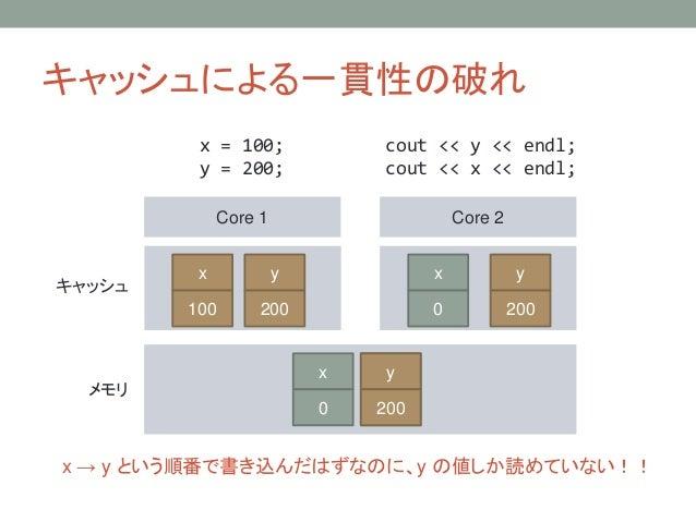 キャッシュによる一貫性の破れ Core 1 Core 2 キャッシュ メモリ x = 100; y = 200; cout << y << endl; cout << x << endl; y 0 x 0 x 100 y 200 y 200 y...