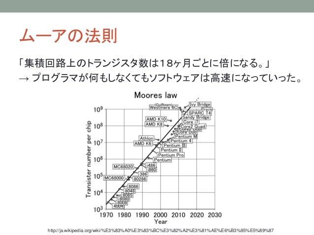 ムーアの法則 「集積回路上のトランジスタ数は18ヶ月ごとに倍になる。」 → プログラマが何もしなくてもソフトウェアは高速になっていった。 http://ja.wikipedia.org/wiki/%E3%83%A0%E3%83%BC%E3%82...