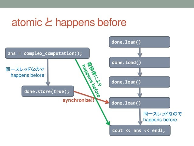 atomic と happens before ans = complex_computation(); done.store(true); done.load() done.load() done.load() done.load() cou...