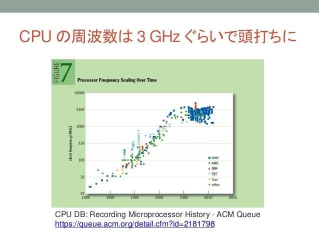 CPU の周波数は 3 GHz ぐらいで頭打ちに CPU DB: Recording Microprocessor History - ACM Queue https://queue.acm.org/detail.cfm?id=2181798