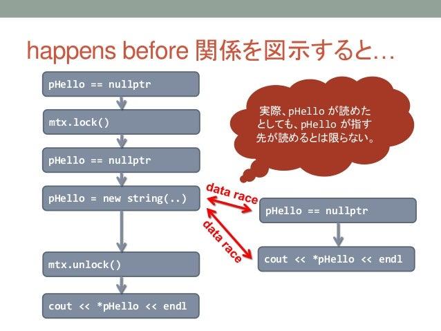 happens before 関係を図示すると… pHello == nullptr mtx.lock() pHello == nullptr pHello = new string(..) mtx.unlock() cout << *pHel...