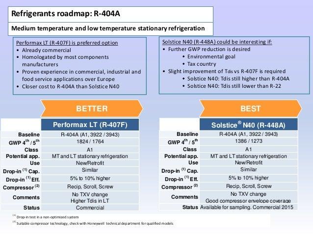 XVI CONVEGNO EUROPEO C  Marotta - R404A replacements in