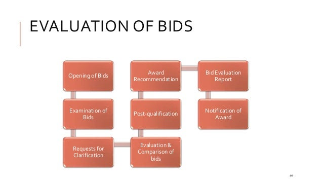 The Basics Of Tendering Amp Bidding
