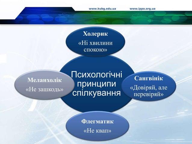 www.kubg.edu.ua www.ippo.org.ua Психологічні принципи спілкування Холерик «Ні хвилини спокою» Сангвінік «Довіряй, але пере...