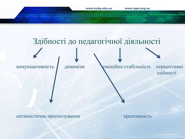 www.kubg.edu.ua www.ippo.org.ua Здібності до педагогічної діяльності комунікативність динамізм емоційна стабільність перце...
